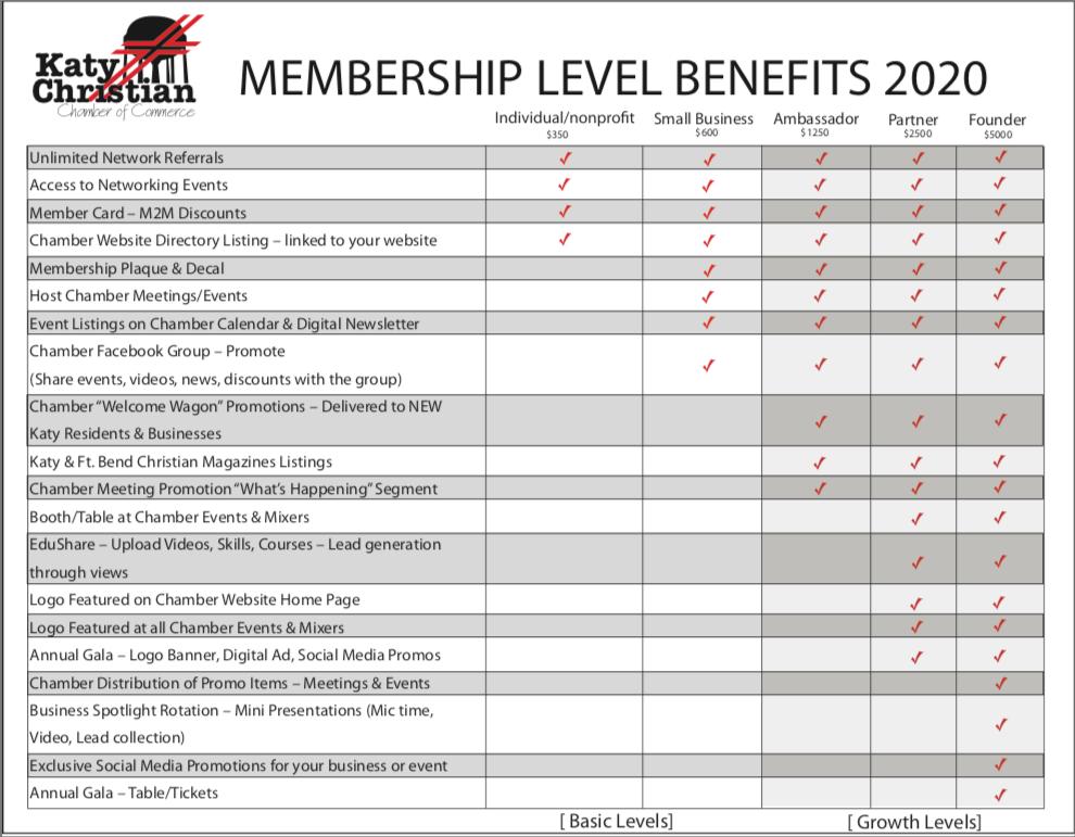 Katy Christian Chamber of Commerce Member Benefits